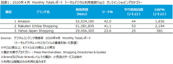 Amazon、楽天市場、Yahoo!ショッピングの月間利用者数