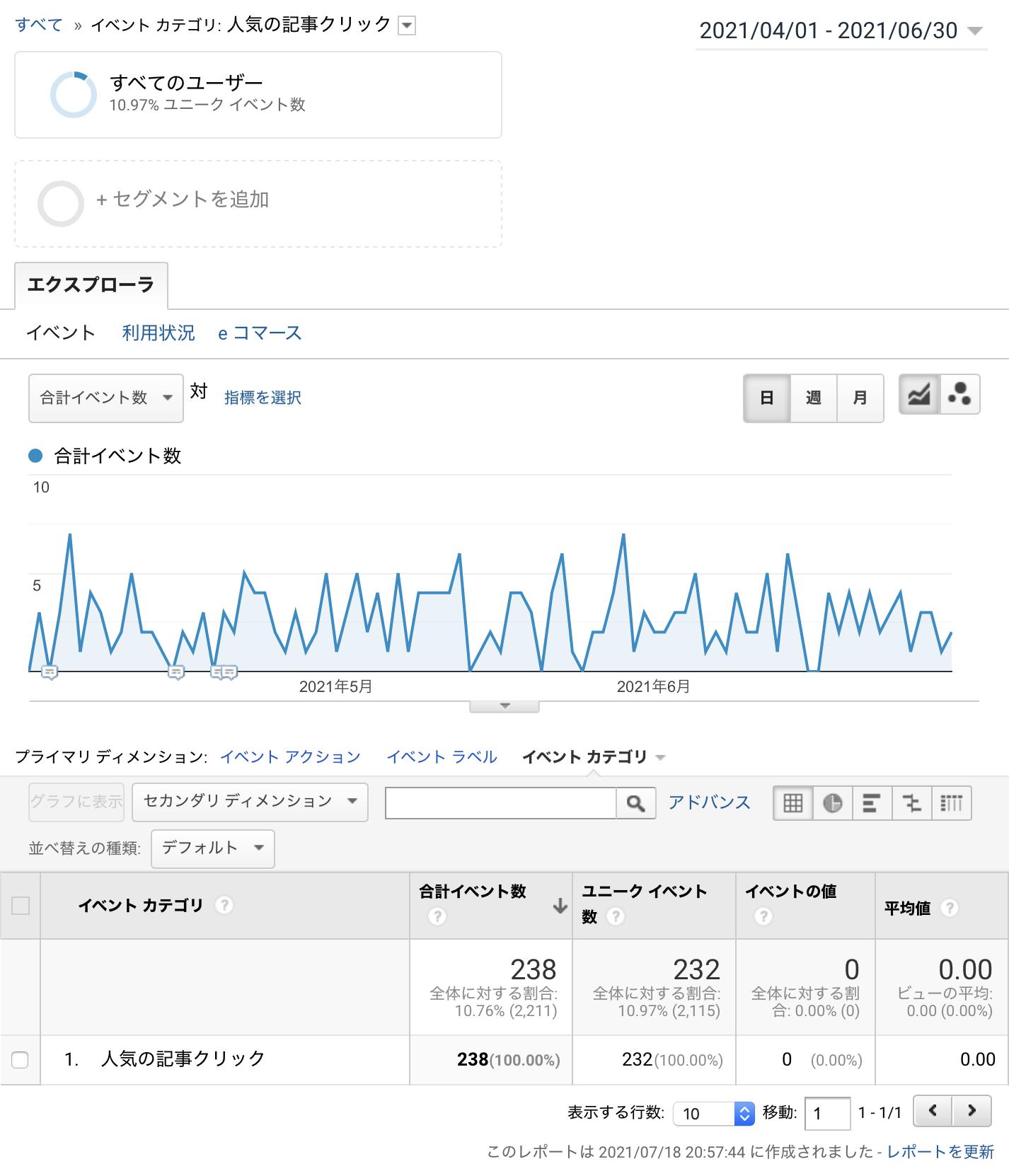 人気の記事クリック計測