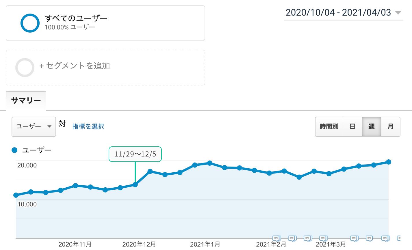 2020年12月update_ユーザー数