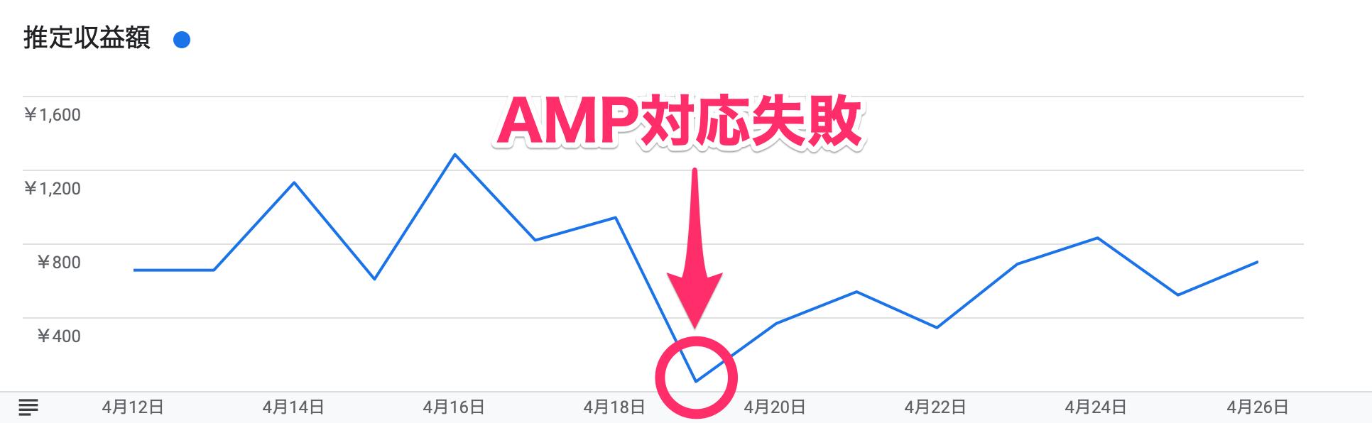 AMP対応失敗で収益ダウン