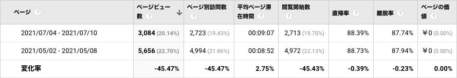 PVの変化_iCloudバックアップ