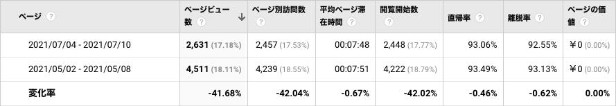 PVの変化_iCloud50GB