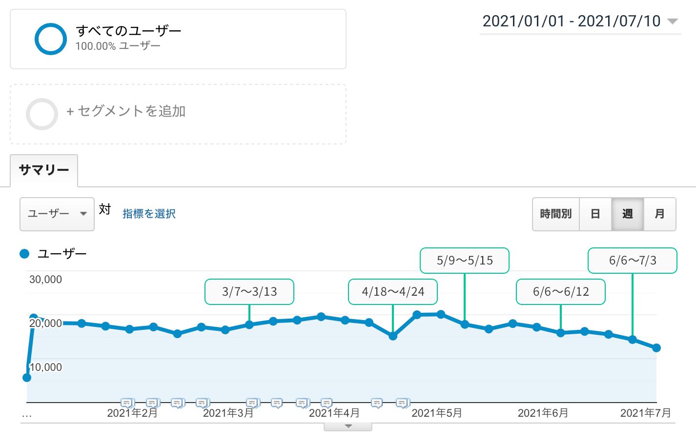 2021年1月1日〜2021年7月10日のユーザー数の推移