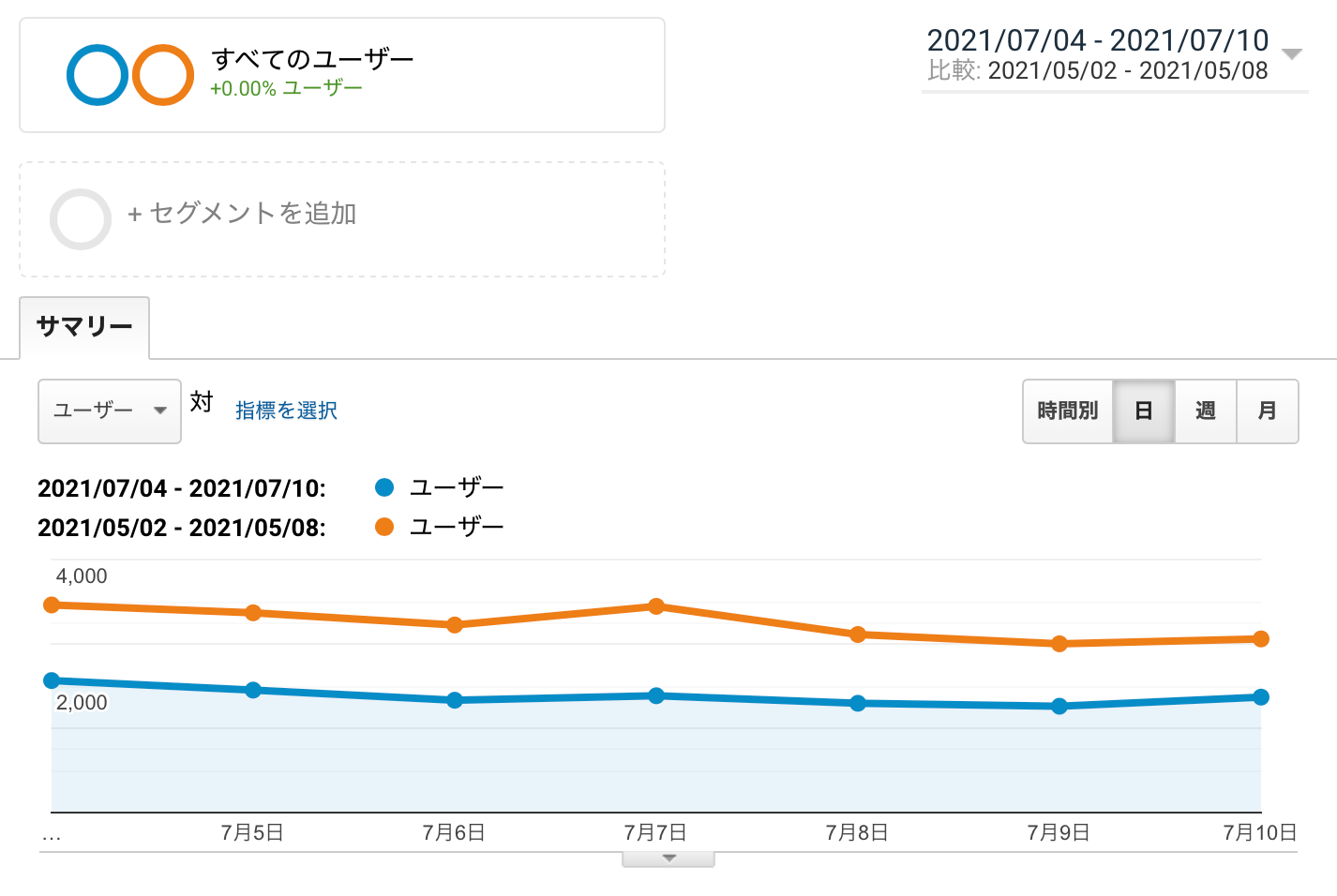 2021/07/04-2021/07/10と2021/05/02-2021/05/08のユーザー数比較